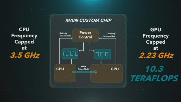 PS5 Main Custom Chip Diagram