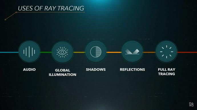 Uses of Ray Tracing