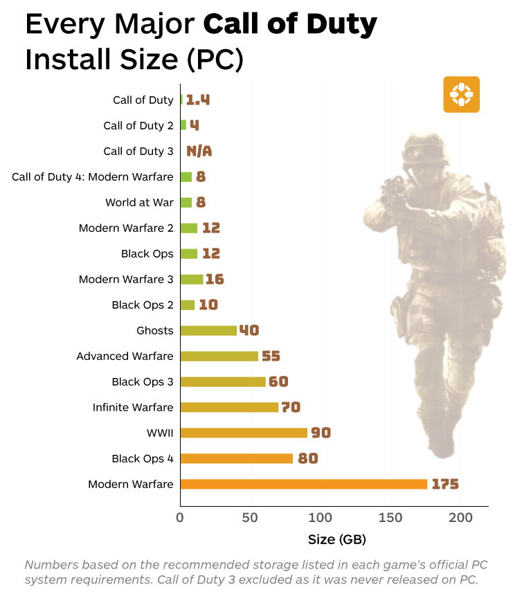 Call of Duty Install Size Compared to its predecessors